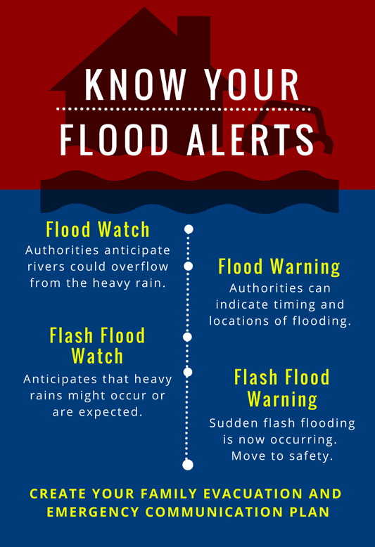 flash flood videos - what do different flood alerts mean